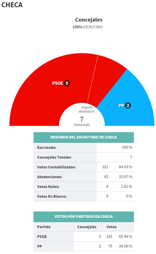 checa municipales 2015